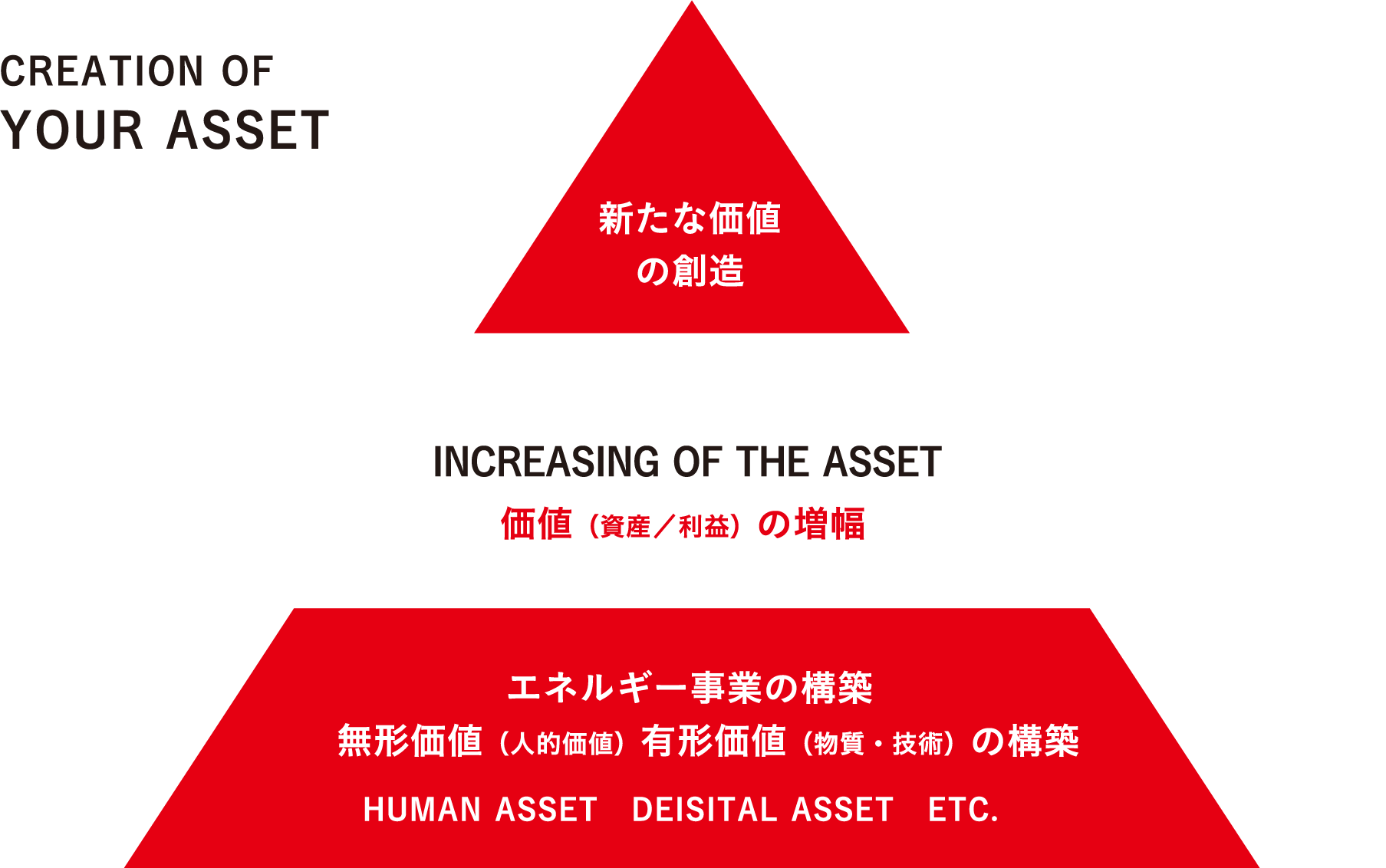 CREATION OF YOUR ASSET